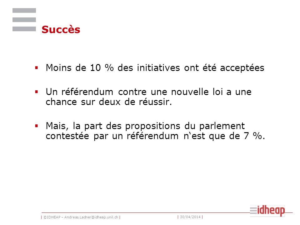 | ©IDHEAP – Andreas.Ladner@idheap.unil.ch | | 30/04/2014 | Succès Moins de 10 % des initiatives ont été acceptées Un référendum contre une nouvelle loi a une chance sur deux de réussir.