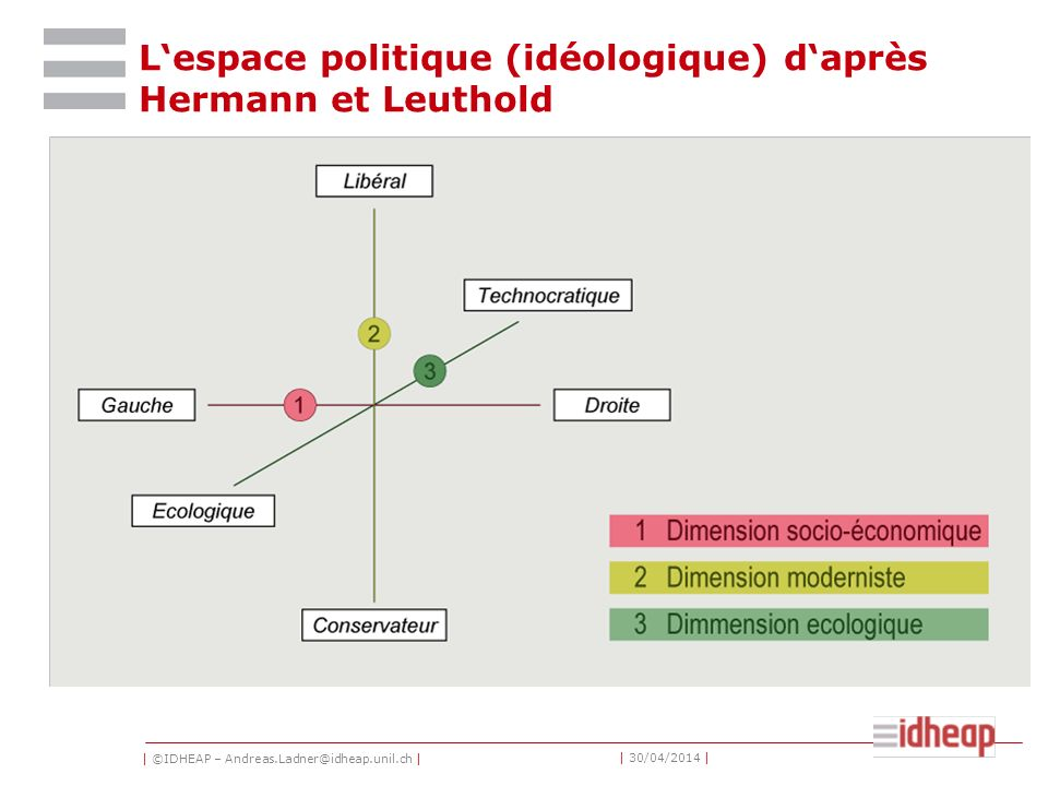 | ©IDHEAP – Andreas.Ladner@idheap.unil.ch | | 30/04/2014 | Lespace politique (idéologique) daprès Hermann et Leuthold
