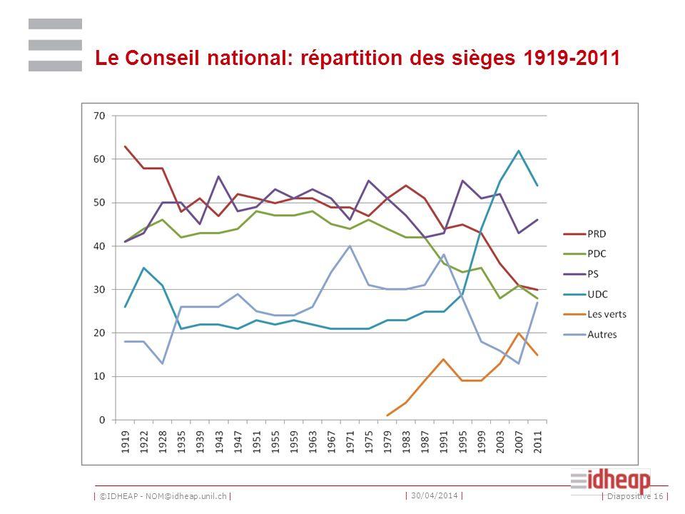 | ©IDHEAP - NOM@idheap.unil.ch | | 30/04/2014 | Le Conseil national: répartition des sièges 1919-2011 | Diapositive 16 |