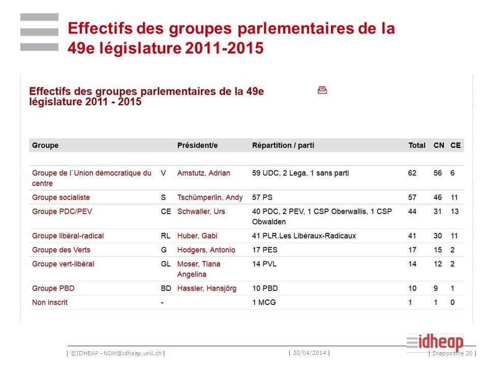 | ©IDHEAP - NOM@idheap.unil.ch | | 30/04/2014 | Effectifs des groupes parlementaires de la 49e législature 2011-2015 | Diapositive 20 |