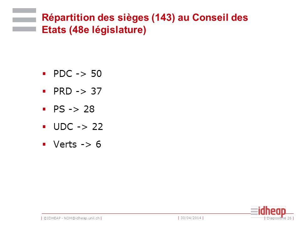 | ©IDHEAP - NOM@idheap.unil.ch | | 30/04/2014 | Répartition des sièges (143) au Conseil des Etats (48e législature) PDC -> 50 PRD -> 37 PS -> 28 UDC -> 22 Verts -> 6 | Diapositive 26 |