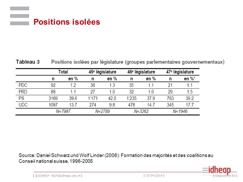 | ©IDHEAP - NOM@idheap.unil.ch | | 30/04/2014 | Positions isolées Source: Daniel Schwarz und Wolf Linder (2006): Formation des majorités et des coalitions au Conseil national suisse, 1996-2005 | Diapositive 50 |