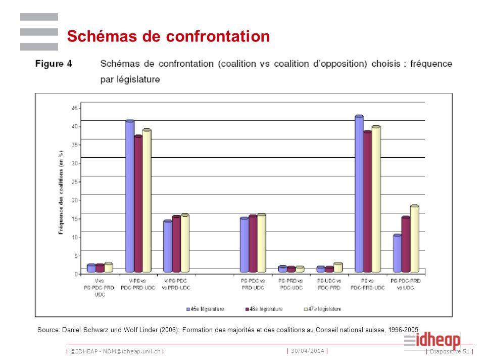| ©IDHEAP - NOM@idheap.unil.ch | | 30/04/2014 | Schémas de confrontation Source: Daniel Schwarz und Wolf Linder (2006): Formation des majorités et des coalitions au Conseil national suisse, 1996-2005 | Diapositive 51 |