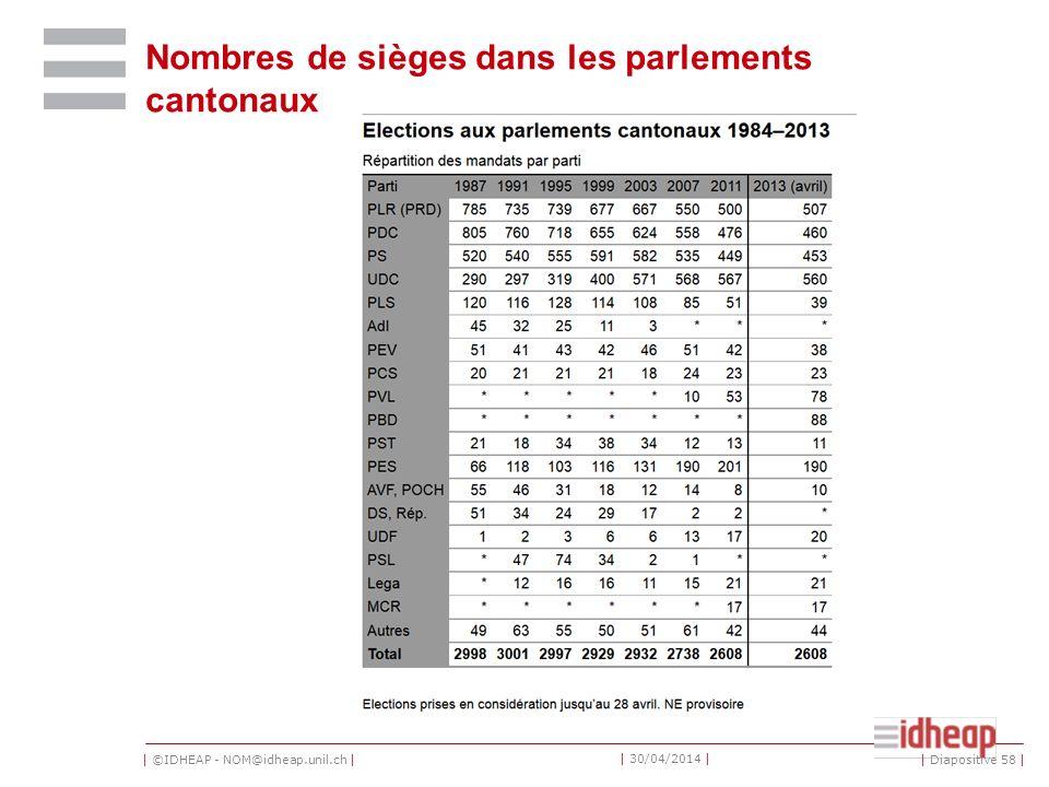 | ©IDHEAP - NOM@idheap.unil.ch | | 30/04/2014 | Nombres de sièges dans les parlements cantonaux | Diapositive 58 |