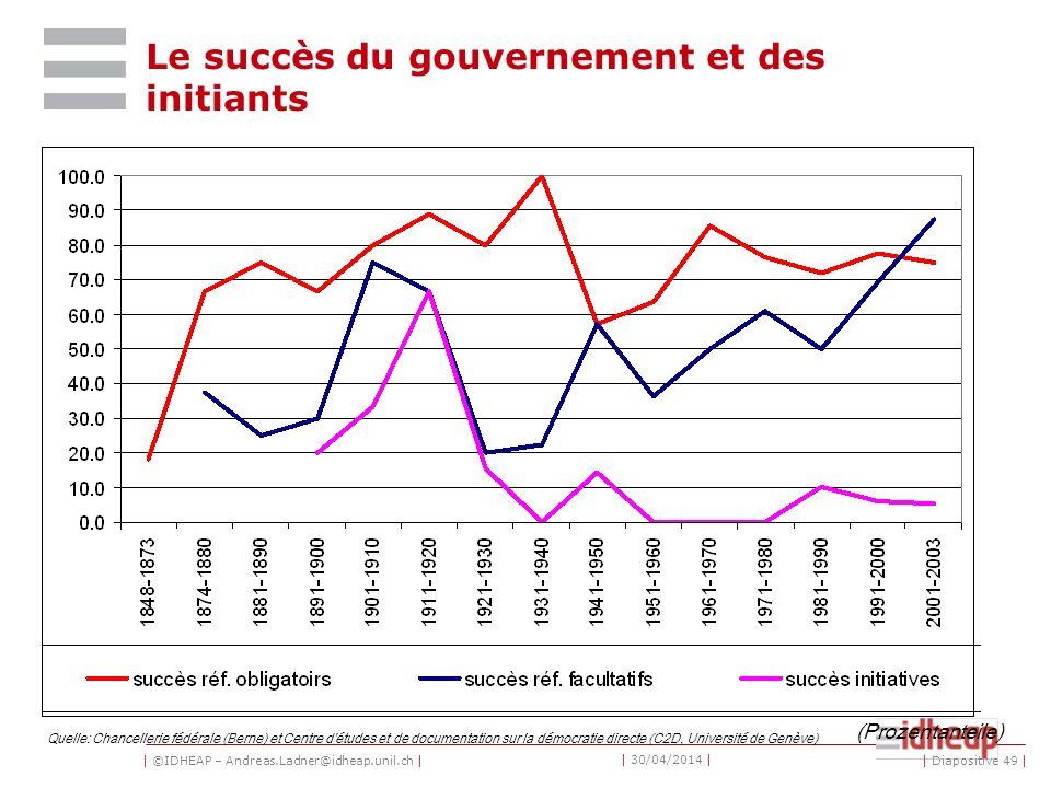 | ©IDHEAP – Andreas.Ladner@idheap.unil.ch | | 30/04/2014 | Le succès du gouvernement et des initiants Quelle: Chancellerie fédérale (Berne) et Centre