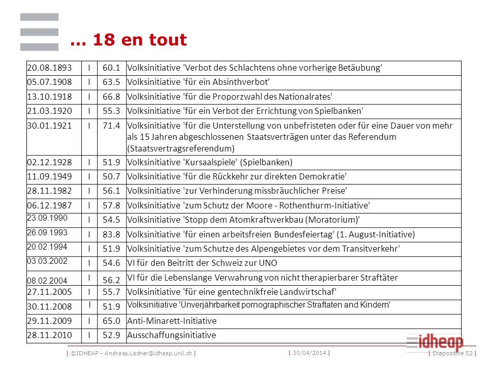 | ©IDHEAP – Andreas.Ladner@idheap.unil.ch | | 30/04/2014 | … 18 en tout 20.08.1893I60.1Volksinitiative 'Verbot des Schlachtens ohne vorherige Betäubun