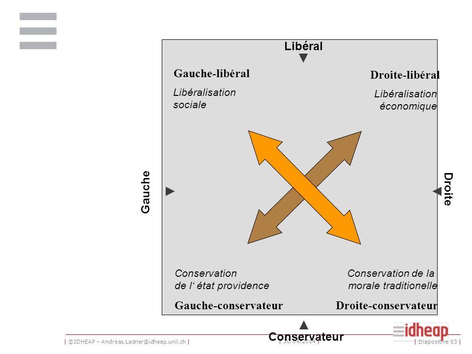 | ©IDHEAP – Andreas.Ladner@idheap.unil.ch | | 30/04/2014 | Libéral Conservateur Gauche Droite Droite-conservateurGauche-conservateur Droite-libéral Ga