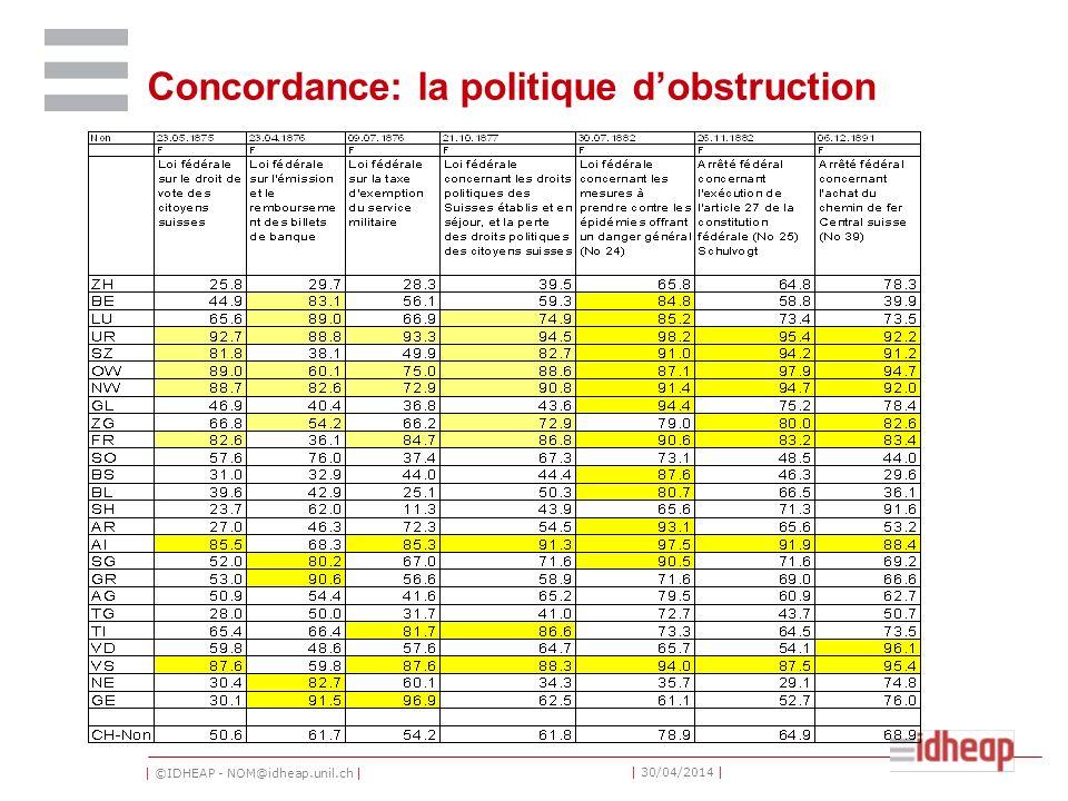 | ©IDHEAP - NOM@idheap.unil.ch | | 30/04/2014 | Concordance: la politique dobstruction