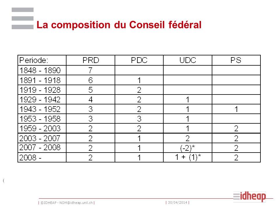 | ©IDHEAP - NOM@idheap.unil.ch | | 30/04/2014 | La composition du Conseil fédéral (