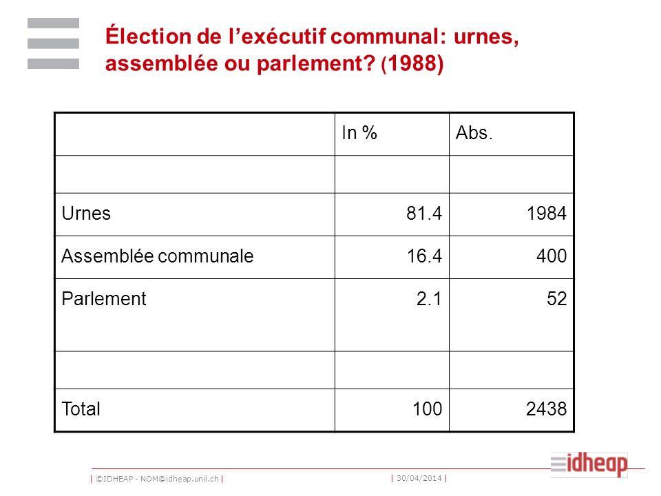 | ©IDHEAP - NOM@idheap.unil.ch | | 30/04/2014 | Élection de lexécutif communal: urnes, assemblée ou parlement? ( 1988) In %Abs. Urnes81.41984 Assemblé