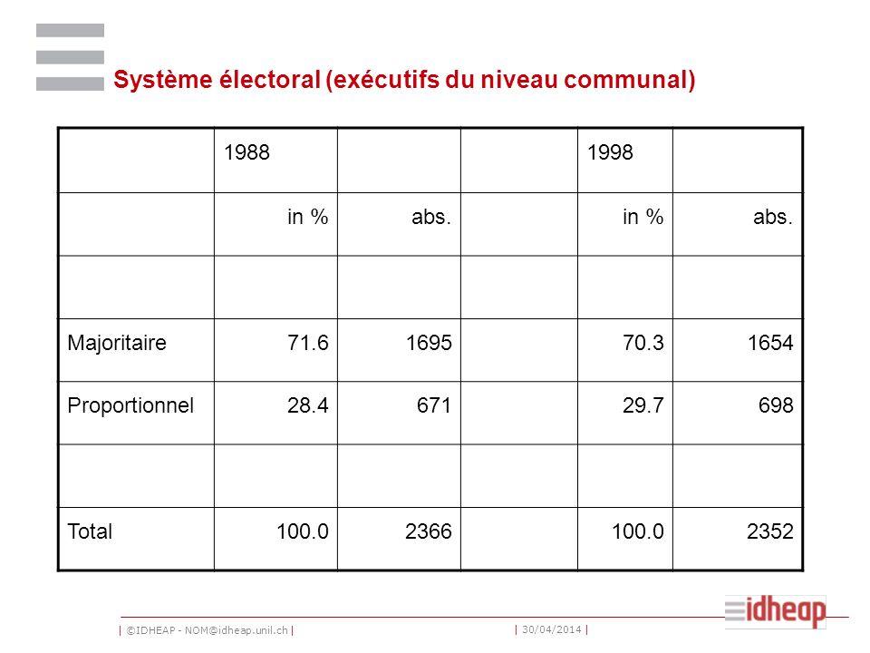 | ©IDHEAP - NOM@idheap.unil.ch | | 30/04/2014 | Système électoral (exécutifs du niveau communal) 19881998 in %abs.in %abs. Majoritaire71.6169570.31654