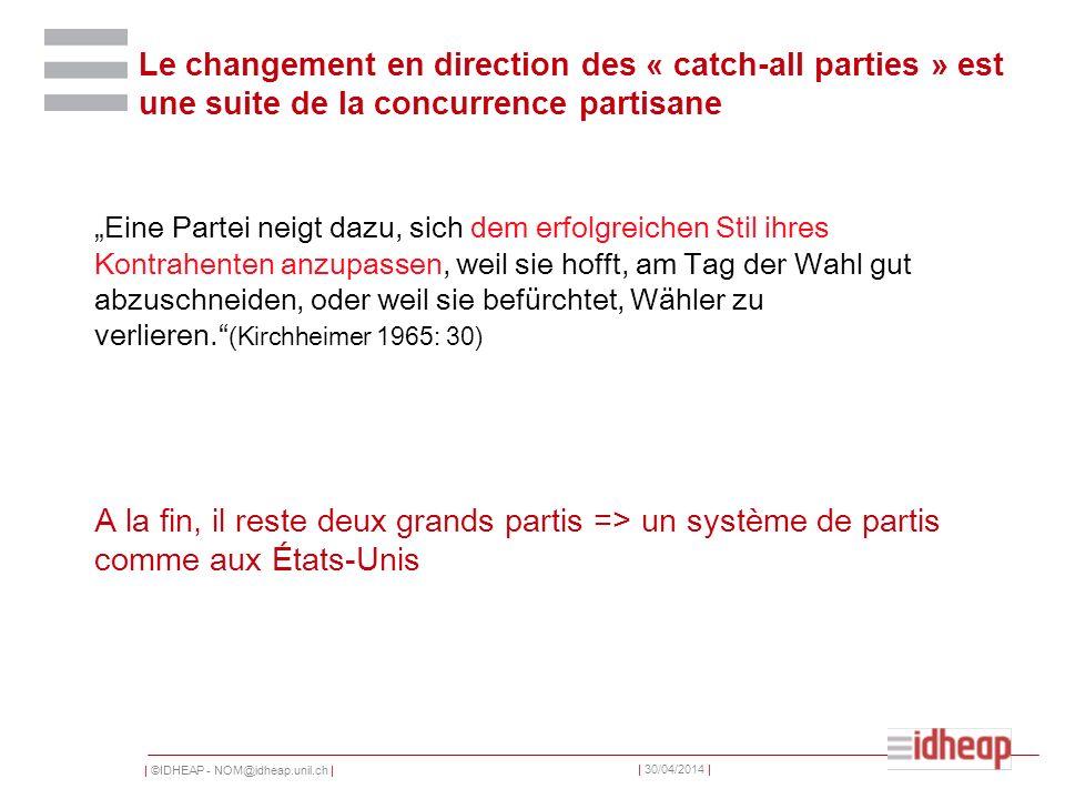   ©IDHEAP - NOM@idheap.unil.ch     30/04/2014   Le changement en direction des « catch-all parties » est une suite de la concurrence partisane Eine Partei neigt dazu, sich dem erfolgreichen Stil ihres Kontrahenten anzupassen, weil sie hofft, am Tag der Wahl gut abzuschneiden, oder weil sie befürchtet, Wähler zu verlieren.