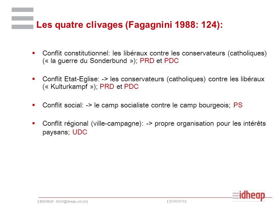| ©IDHEAP - NOM@idheap.unil.ch | | 30/04/2014 | Les quatre clivages (Fagagnini 1988: 124): Conflit constitutionnel: les libéraux contre les conservateurs (catholiques) (« la guerre du Sonderbund »); PRD et PDC Conflit Etat-Eglise: -> les conservateurs (catholiques) contre les libéraux (« Kulturkampf »); PRD et PDC Conflit social: -> le camp socialiste contre le camp bourgeois; PS Conflit régional (ville-campagne): -> propre organisation pour les intérêts paysans; UDC