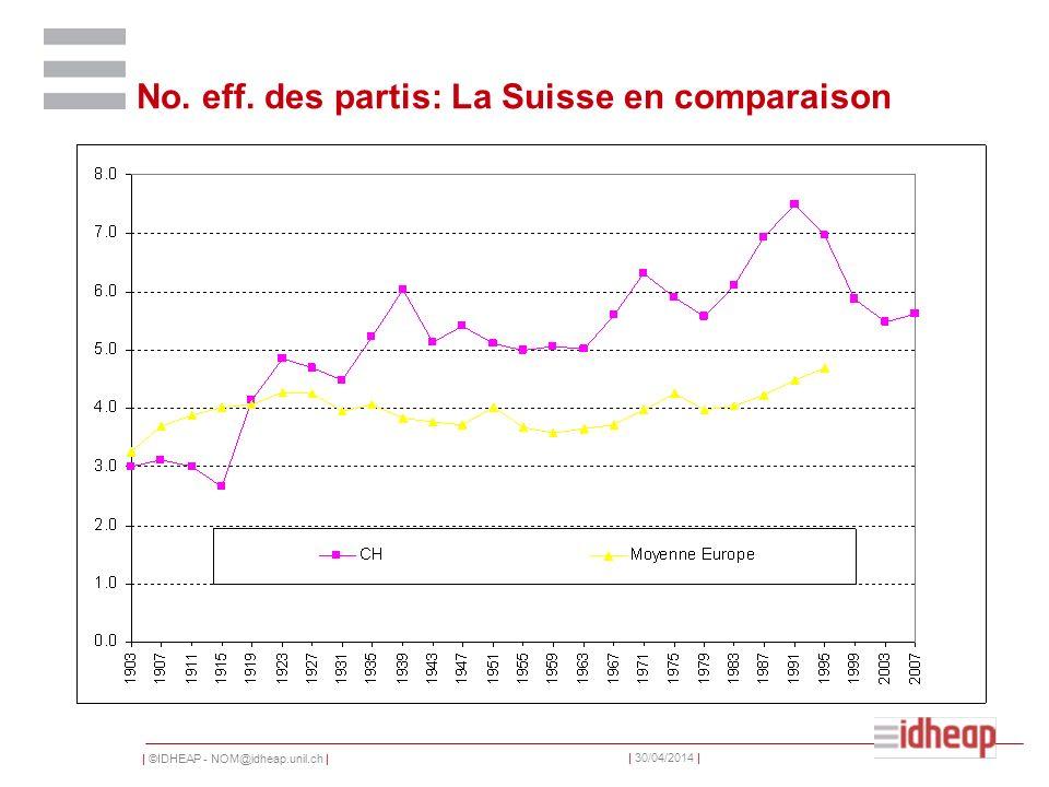 | ©IDHEAP - NOM@idheap.unil.ch | | 30/04/2014 | No. eff. des partis: La Suisse en comparaison