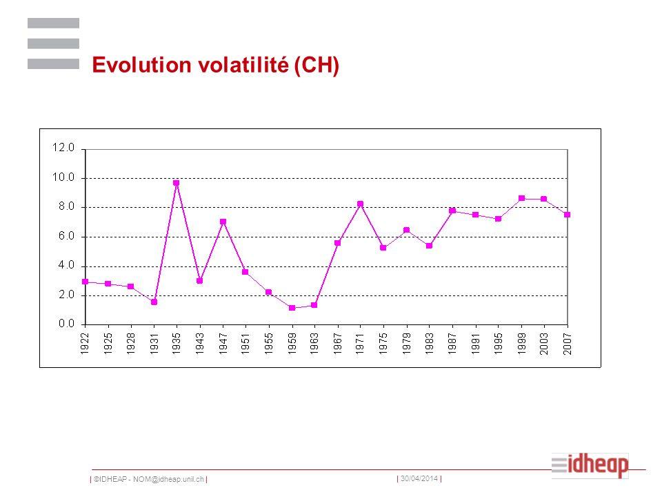 | ©IDHEAP - NOM@idheap.unil.ch | | 30/04/2014 | Evolution volatilité (CH)