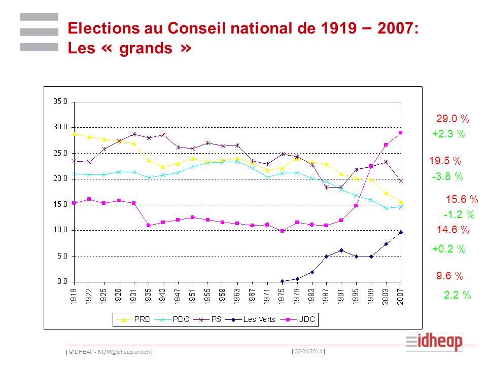| ©IDHEAP - NOM@idheap.unil.ch | | 30/04/2014 | Elections au Conseil national de 1919 – 2007: Les « grands » 29.0 % 19.5 % 15.6 % 14.6 % -1.2 % +0.2 % -3.8 % +2.3 % 9.6 % 2.2 %