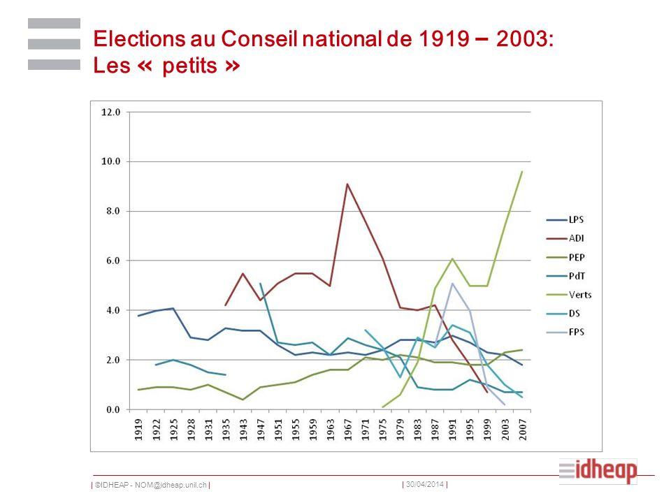 | ©IDHEAP - NOM@idheap.unil.ch | | 30/04/2014 | Elections au Conseil national de 1919 – 2003: Les « petits »