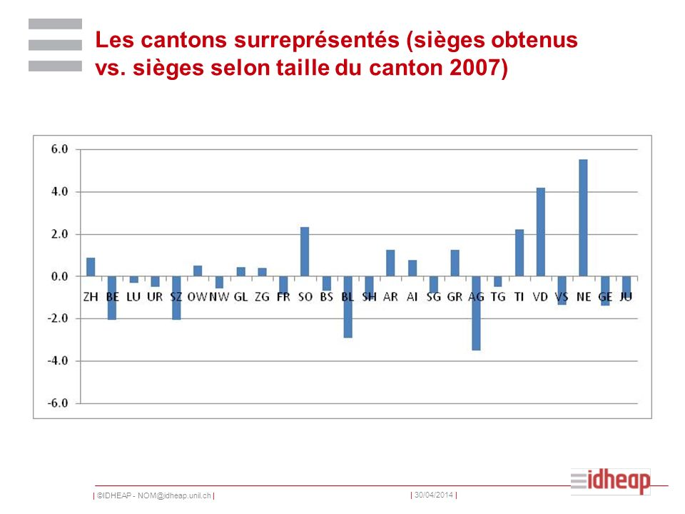   ©IDHEAP - NOM@idheap.unil.ch     30/04/2014   Les cantons surreprésentés (sièges obtenus vs.