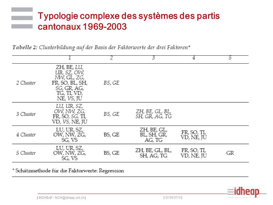  ©IDHEAP - NOM@idheap.unil.ch     30/04/2014   Typologie complexe des systèmes des partis cantonaux 1969-2003
