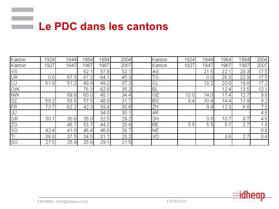 | ©IDHEAP - NOM@idheap.unil.ch | | 30/04/2014 | Le PDC dans les cantons