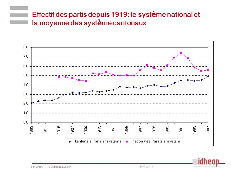   ©IDHEAP - NOM@idheap.unil.ch     30/04/2014   Effectif des partis depuis 1919: le syst è me national et la moyenne des syst è me cantonaux