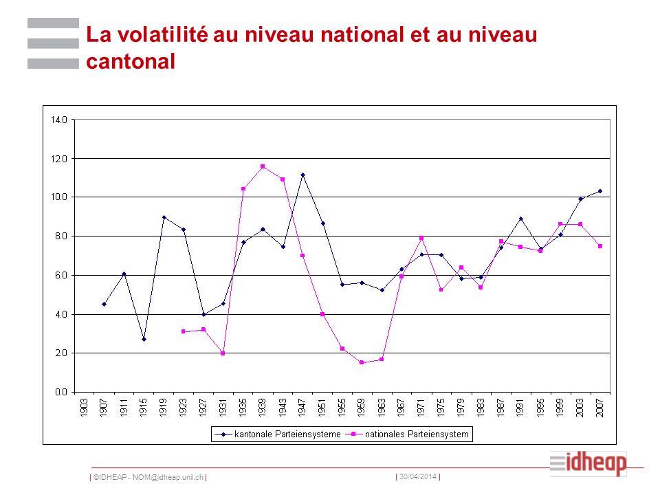   ©IDHEAP - NOM@idheap.unil.ch     30/04/2014   La volatilité au niveau national et au niveau cantonal