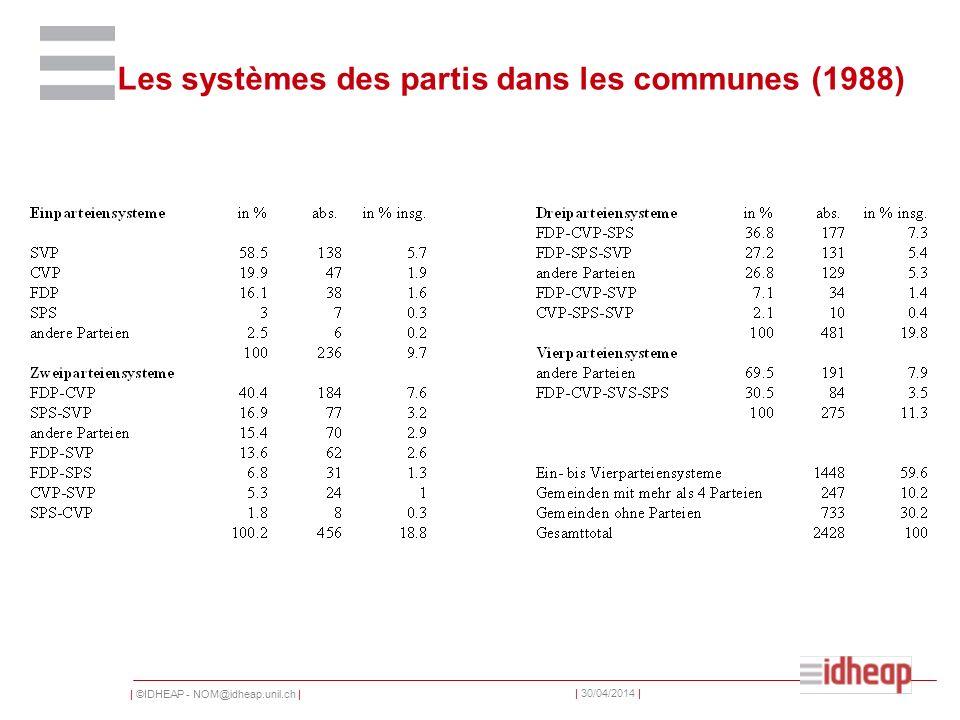   ©IDHEAP - NOM@idheap.unil.ch     30/04/2014   Les systèmes des partis dans les communes (1988)