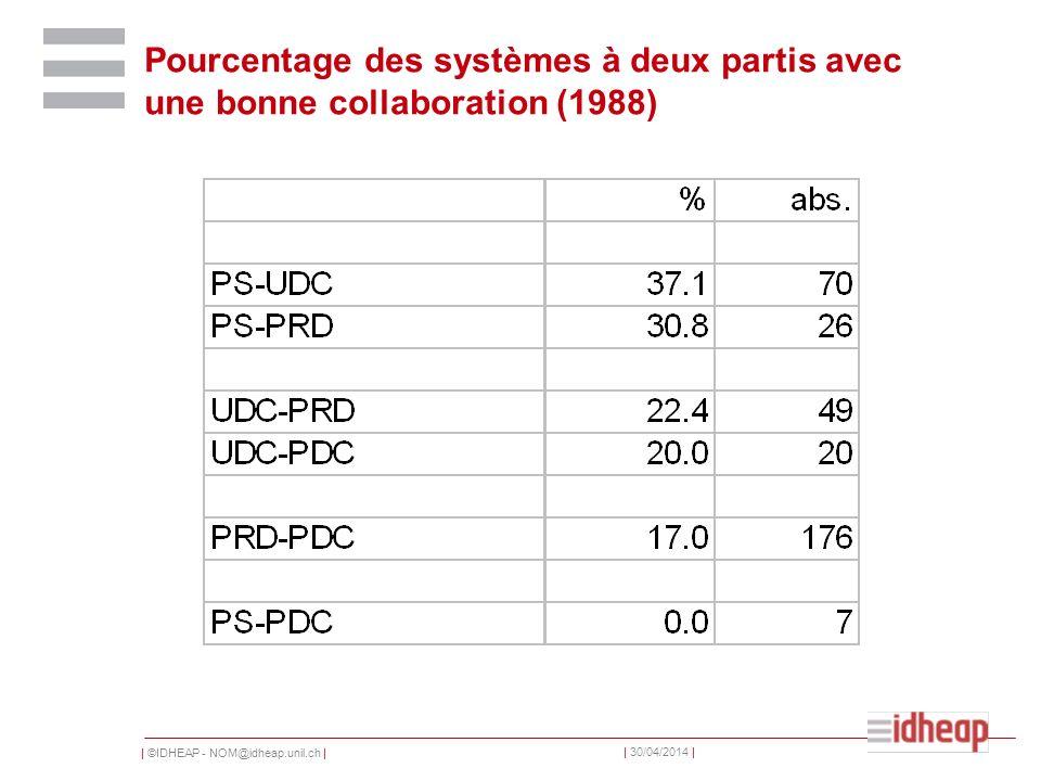 | ©IDHEAP - NOM@idheap.unil.ch | | 30/04/2014 | Pourcentage des systèmes à deux partis avec une bonne collaboration (1988)