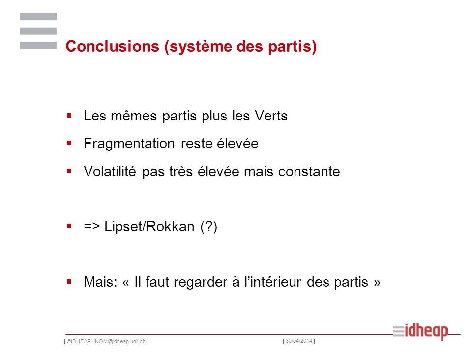| ©IDHEAP - NOM@idheap.unil.ch | | 30/04/2014 | Conclusions (système des partis) Les mêmes partis plus les Verts Fragmentation reste élevée Volatilité pas très élevée mais constante => Lipset/Rokkan ( ) Mais: « Il faut regarder à lintérieur des partis »
