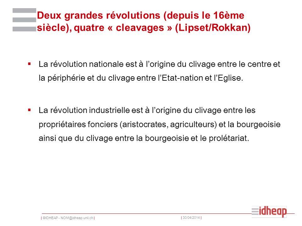   ©IDHEAP - NOM@idheap.unil.ch     30/04/2014   Deux grandes révolutions (depuis le 16ème siècle), quatre « cleavages » (Lipset/Rokkan) La révolution nationale est à lorigine du clivage entre le centre et la périphérie et du clivage entre lEtat-nation et lEglise.