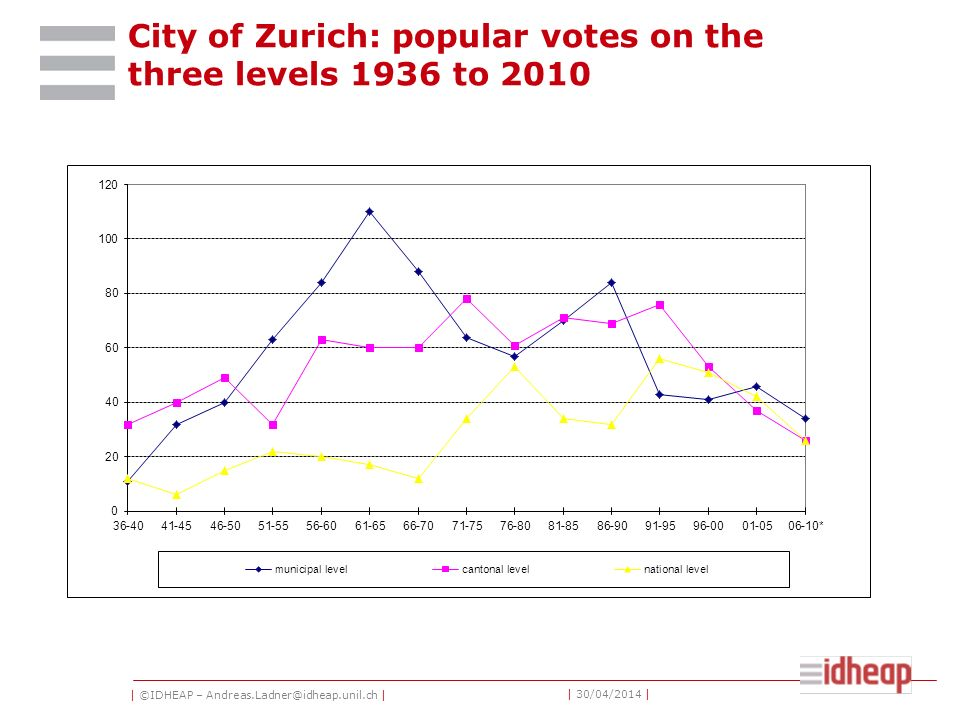 | ©IDHEAP – Andreas.Ladner@idheap.unil.ch | | 30/04/2014 | City of Zurich: popular votes on the three levels 1936 to 2010