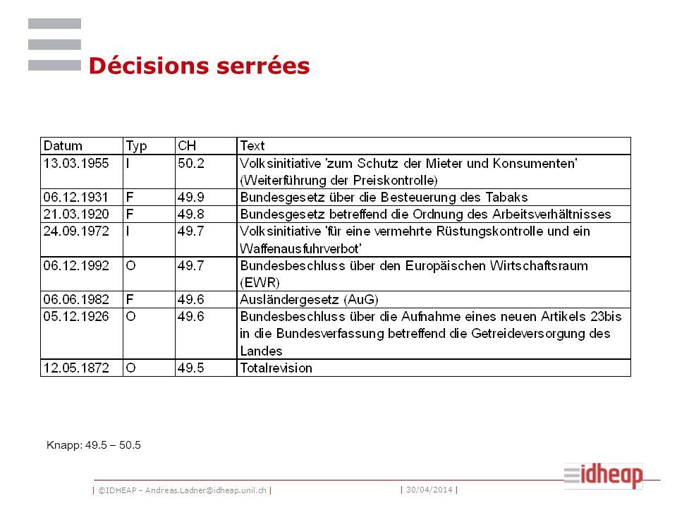 | ©IDHEAP – Andreas.Ladner@idheap.unil.ch | | 30/04/2014 | Décisions serrées Knapp: 49.5 – 50.5