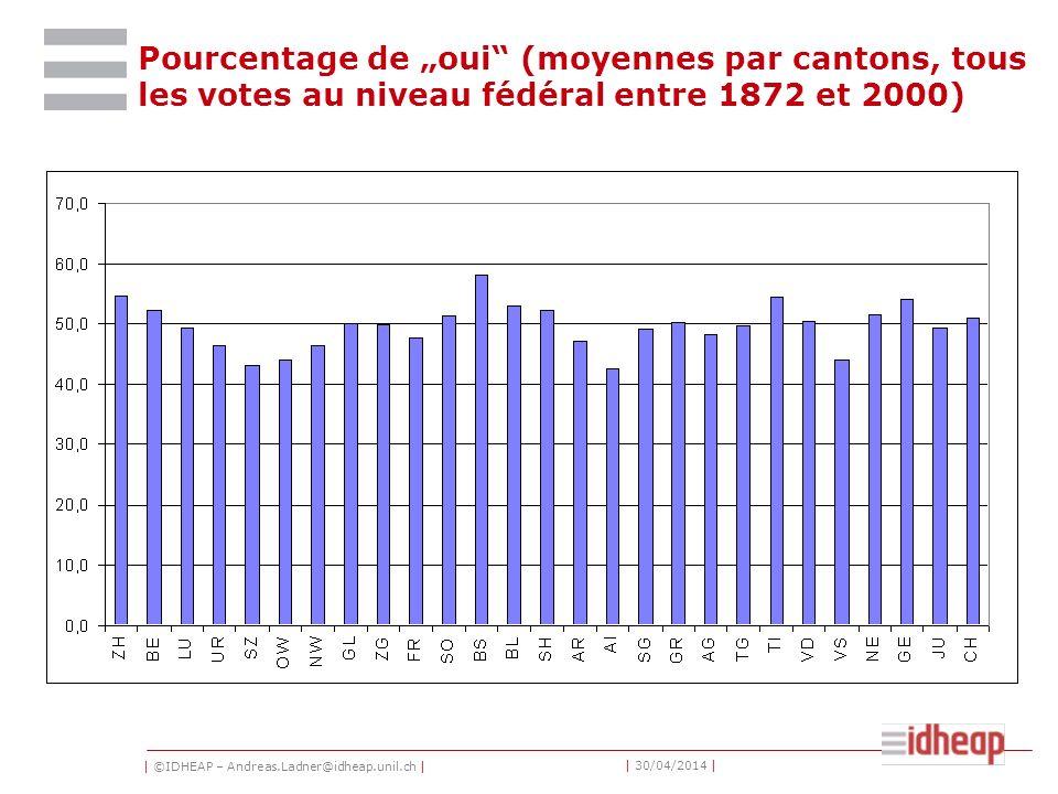| ©IDHEAP – Andreas.Ladner@idheap.unil.ch | | 30/04/2014 | Pourcentage de oui (moyennes par cantons, tous les votes au niveau fédéral entre 1872 et 2000)