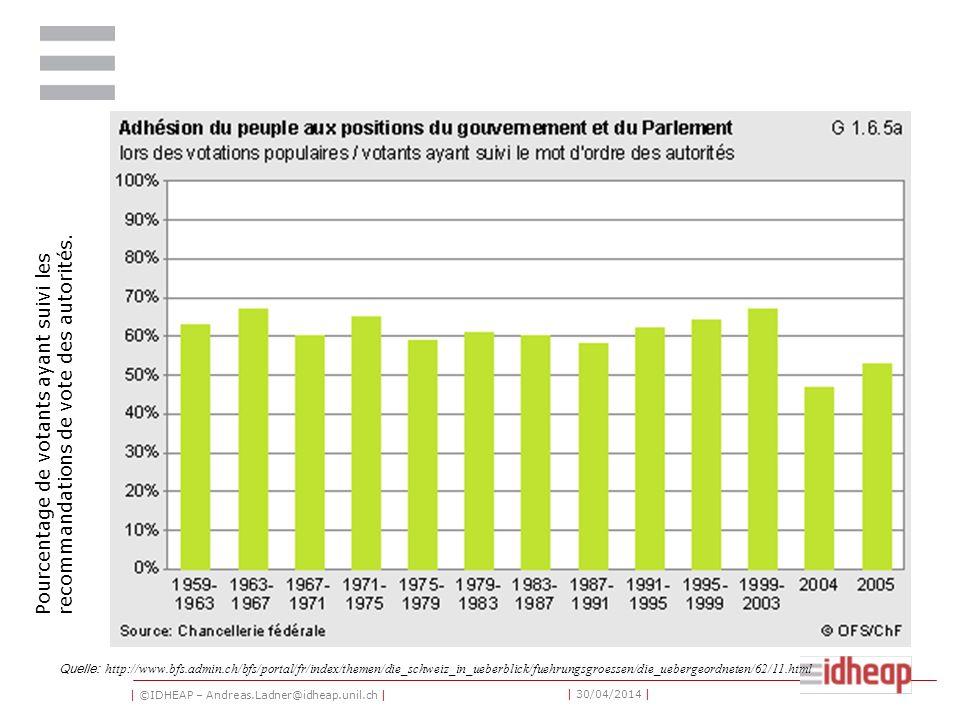 | ©IDHEAP – Andreas.Ladner@idheap.unil.ch | | 30/04/2014 | Quelle: http://www.bfs.admin.ch/bfs/portal/fr/index/themen/die_schweiz_in_ueberblick/fuehrungsgroessen/die_uebergeordneten/62/11.html Pourcentage de votants ayant suivi les recommandations de vote des autorités.