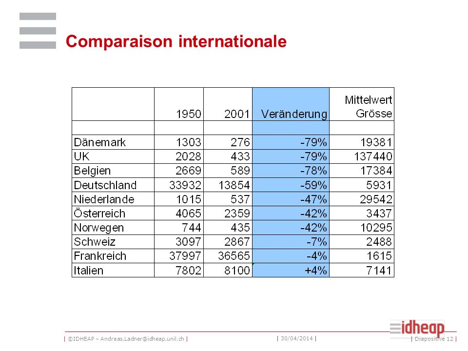 | ©IDHEAP – Andreas.Ladner@idheap.unil.ch | | 30/04/2014 | Comparaison internationale | Diapositive 12 |