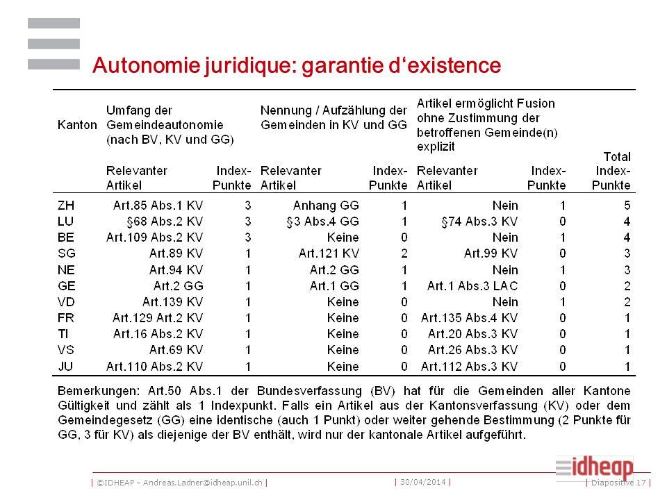 | ©IDHEAP – Andreas.Ladner@idheap.unil.ch | | 30/04/2014 | Autonomie juridique: garantie dexistence | Diapositive 17 |