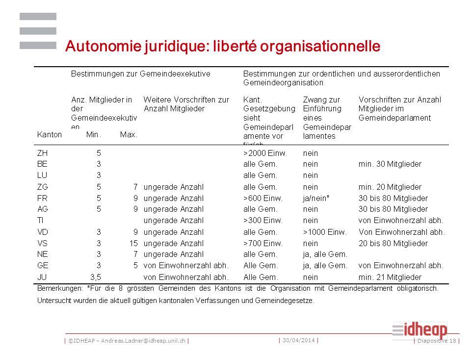 | ©IDHEAP – Andreas.Ladner@idheap.unil.ch | | 30/04/2014 | Autonomie juridique: liberté organisationnelle | Diapositive 18 |
