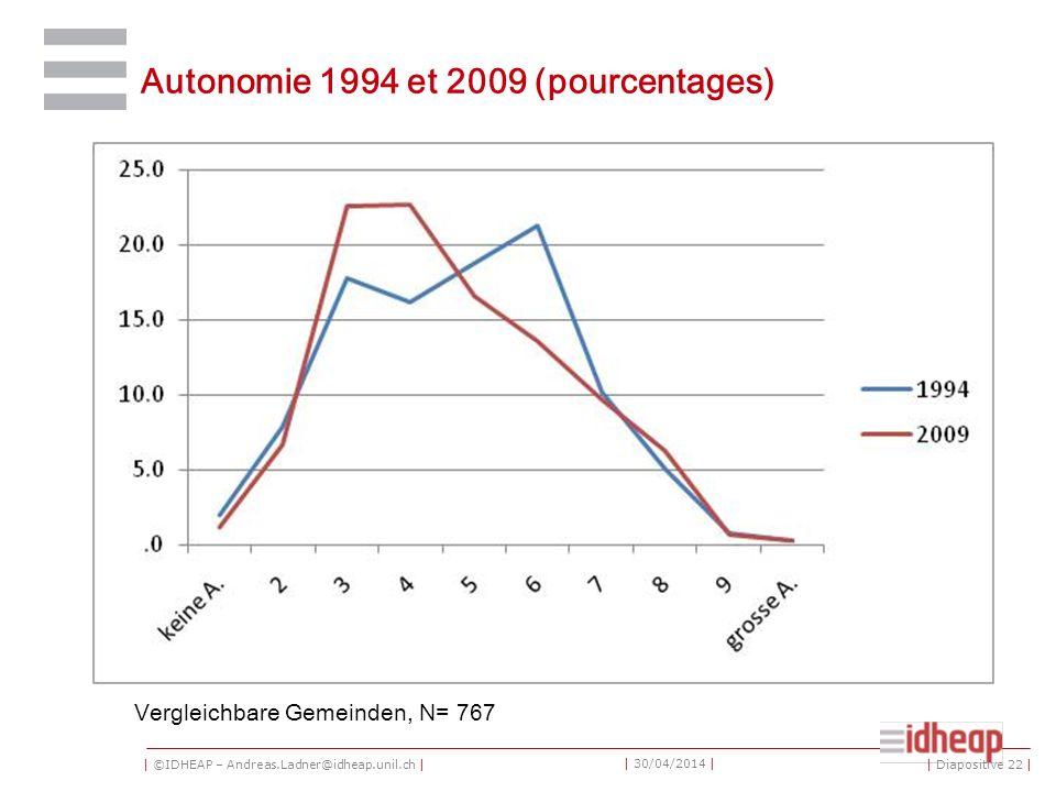 | ©IDHEAP – Andreas.Ladner@idheap.unil.ch | | 30/04/2014 | Autonomie 1994 et 2009 (pourcentages) Vergleichbare Gemeinden, N= 767 | Diapositive 22 |