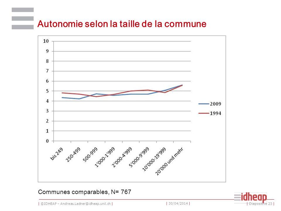 | ©IDHEAP – Andreas.Ladner@idheap.unil.ch | | 30/04/2014 | Autonomie selon la taille de la commune Communes comparables, N= 767 | Diapositive 23 |