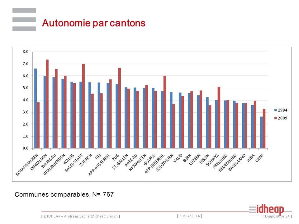 | ©IDHEAP – Andreas.Ladner@idheap.unil.ch | | 30/04/2014 | Autonomie par cantons Communes comparables, N= 767 | Diapositive 24 |