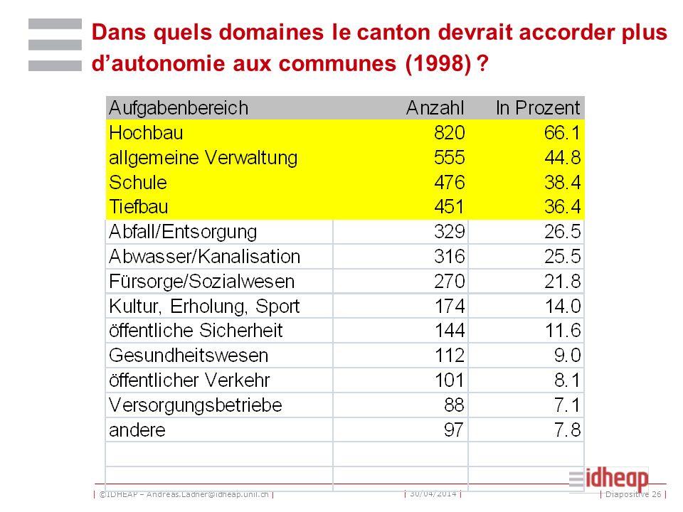 | ©IDHEAP – Andreas.Ladner@idheap.unil.ch | | 30/04/2014 | Dans quels domaines le canton devrait accorder plus dautonomie aux communes (1998) ? | Diap