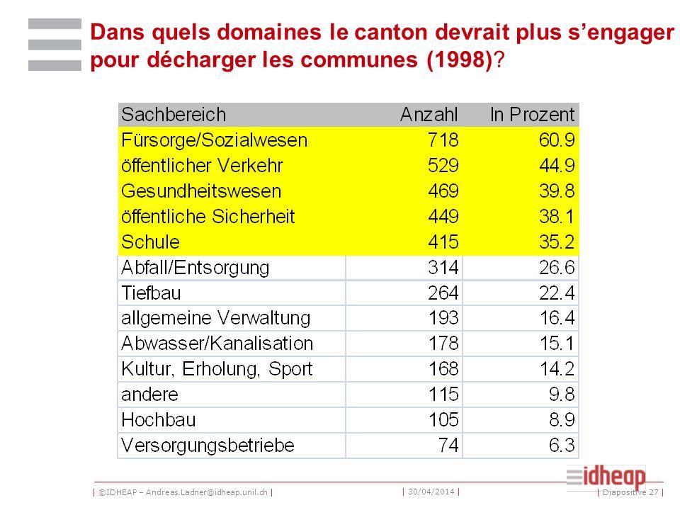 | ©IDHEAP – Andreas.Ladner@idheap.unil.ch | | 30/04/2014 | Dans quels domaines le canton devrait plus sengager pour décharger les communes (1998)? | D