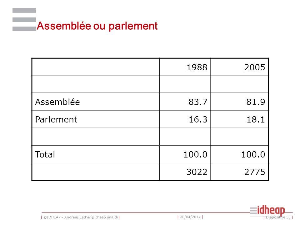 | ©IDHEAP – Andreas.Ladner@idheap.unil.ch | | 30/04/2014 | Assemblée ou parlement 19882005 Assemblée83.781.9 Parlement16.318.1 Total100.0 30222775 | Diapositive 30 |