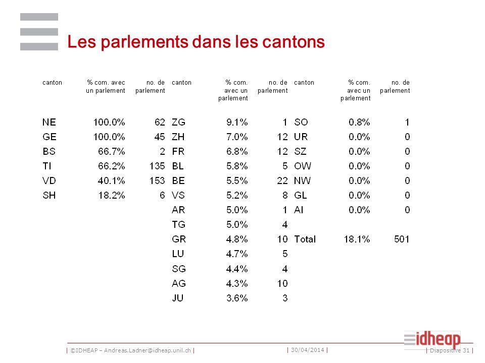 | ©IDHEAP – Andreas.Ladner@idheap.unil.ch | | 30/04/2014 | Les parlements dans les cantons | Diapositive 31 |