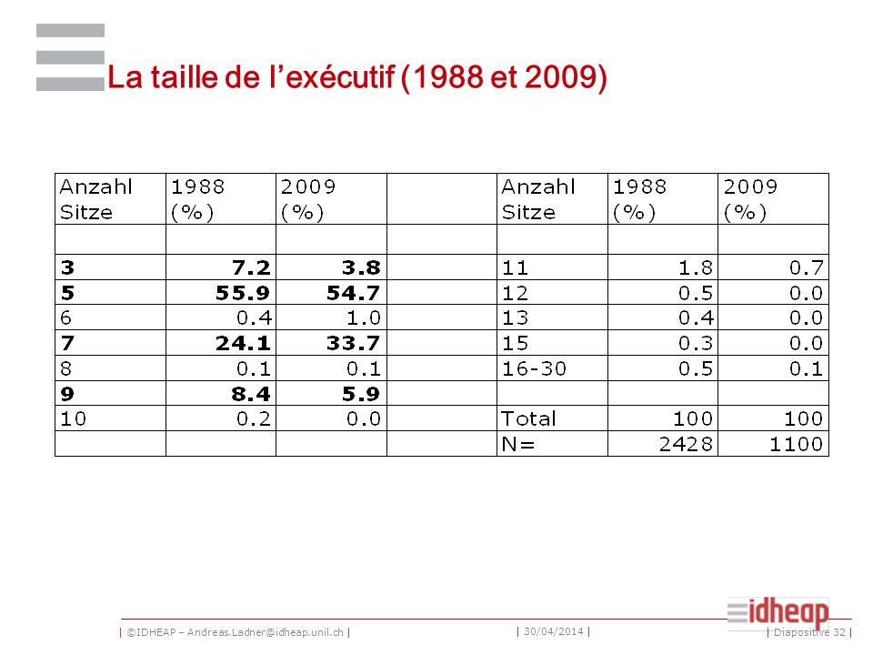| ©IDHEAP – Andreas.Ladner@idheap.unil.ch | | 30/04/2014 | La taille de lexécutif (1988 et 2009) | Diapositive 32 |