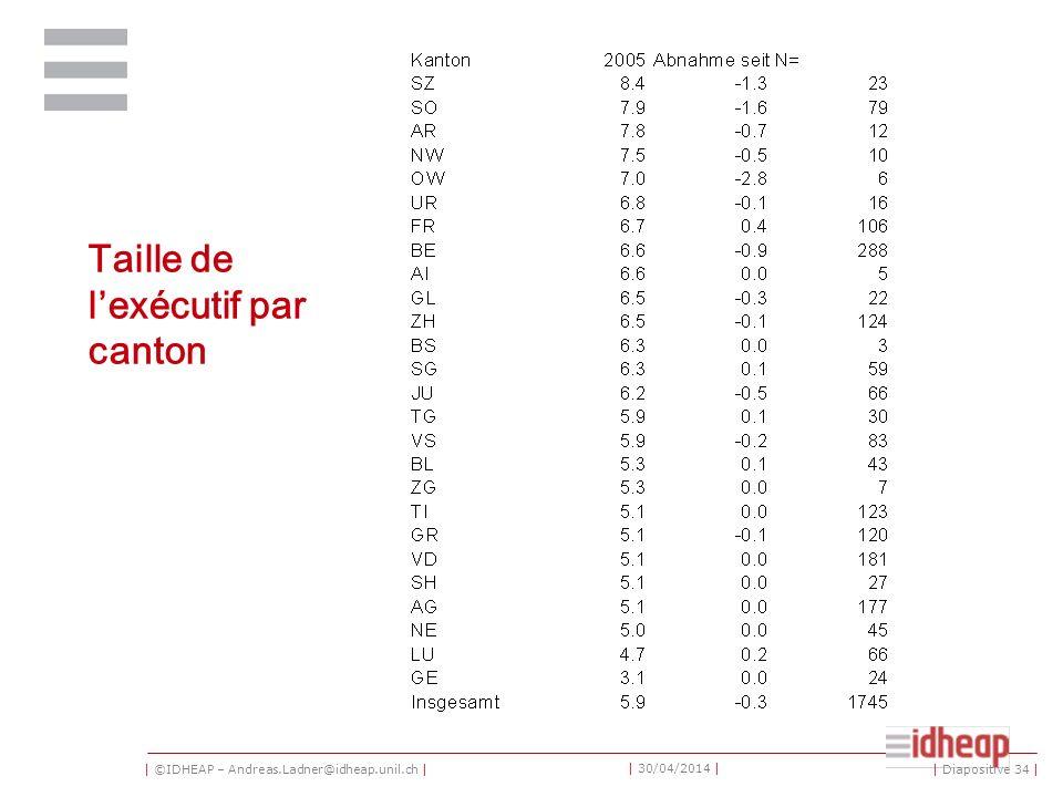| ©IDHEAP – Andreas.Ladner@idheap.unil.ch | | 30/04/2014 | Taille de lexécutif par canton | Diapositive 34 |