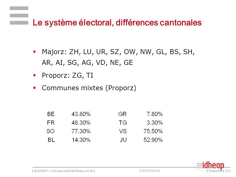 | ©IDHEAP – Andreas.Ladner@idheap.unil.ch | | 30/04/2014 | Le système électoral, différences cantonales Majorz: ZH, LU, UR, SZ, OW, NW, GL, BS, SH, AR, AI, SG, AG, VD, NE, GE Proporz: ZG, TI Communes mixtes (Proporz) | Diapositive 37 |