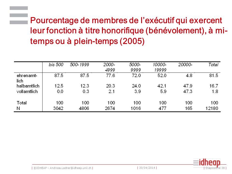 | ©IDHEAP – Andreas.Ladner@idheap.unil.ch | | 30/04/2014 | Pourcentage de membres de lexécutif qui exercent leur fonction à titre honorifique (bénévol