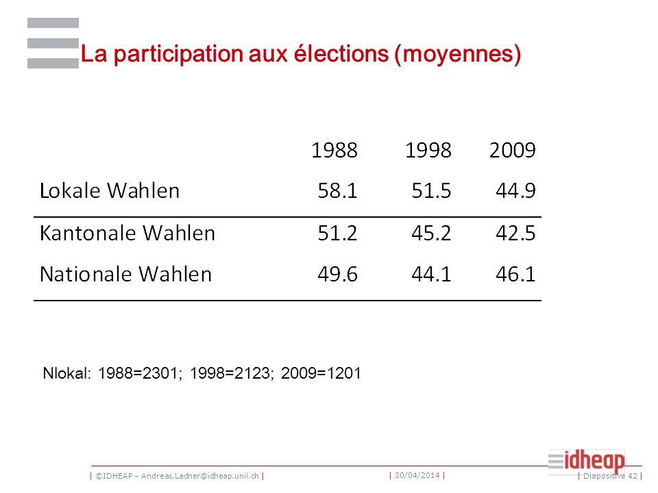 | ©IDHEAP – Andreas.Ladner@idheap.unil.ch | | 30/04/2014 | La participation aux élections (moyennes) Nlokal: 1988=2301; 1998=2123; 2009=1201 | Diapositive 42 |