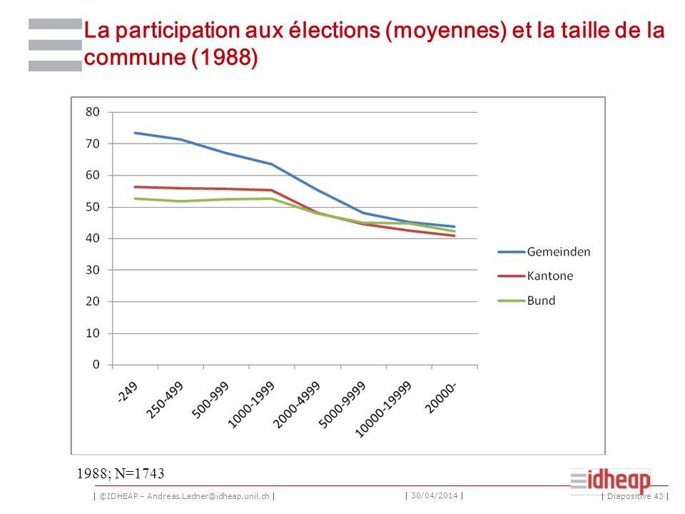 | ©IDHEAP – Andreas.Ladner@idheap.unil.ch | | 30/04/2014 | La participation aux élections (moyennes) et la taille de la commune (1988) 1988; N=1743 | Diapositive 43 |
